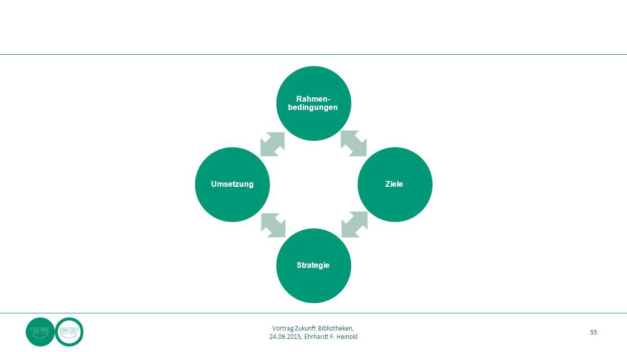 Rahmen- bedingungen ZieleStrategieUmsetzung 55 Vortrag Zukunft Bibliotheken, 24.09.2015, Ehrhardt F.