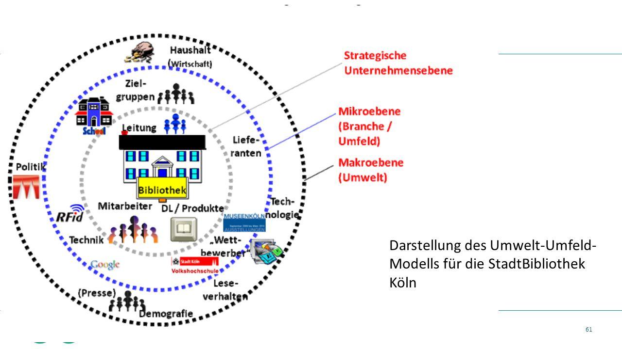 61 Vortrag Zukunft Bibliotheken, 24.09.2015, Ehrhardt F. Heinold Darstellung des Umwelt-Umfeld- Modells für die StadtBibliothek Köln