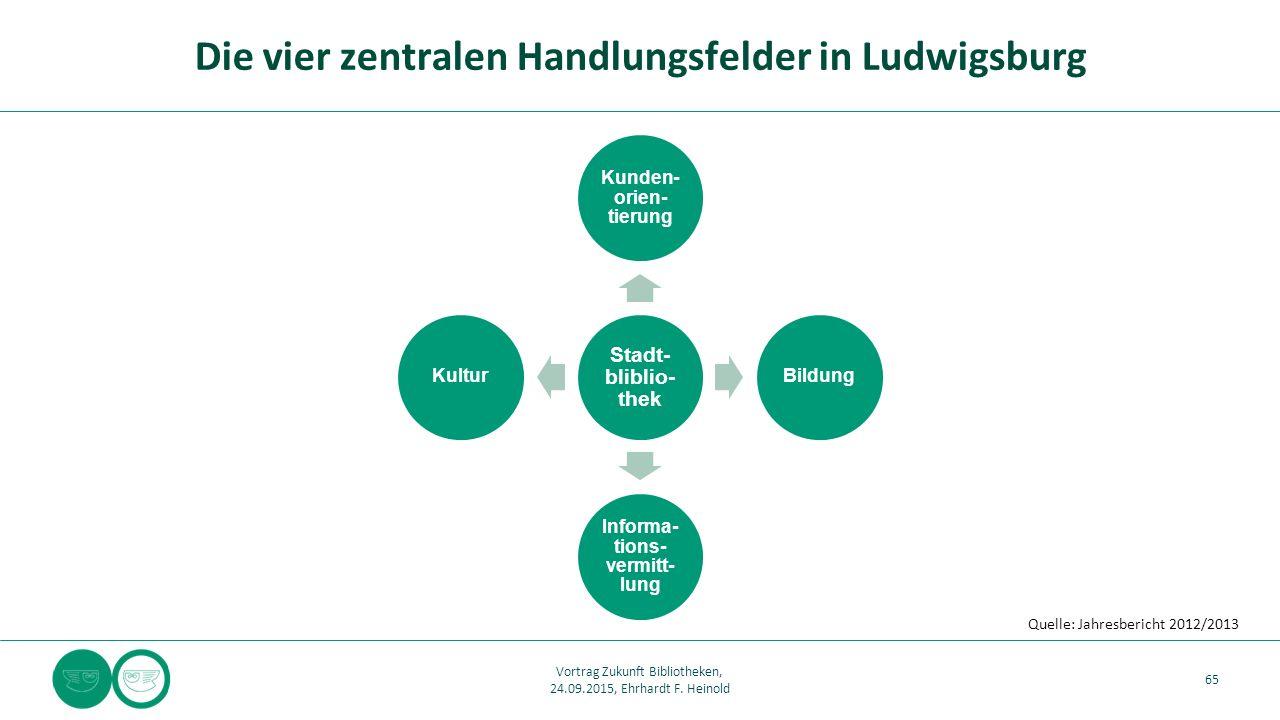 Stadt- bliblio- thek Kunden- orien- tierung Bildung Informa- tions- vermitt- lung Kultur Die vier zentralen Handlungsfelder in Ludwigsburg 65 Vortrag