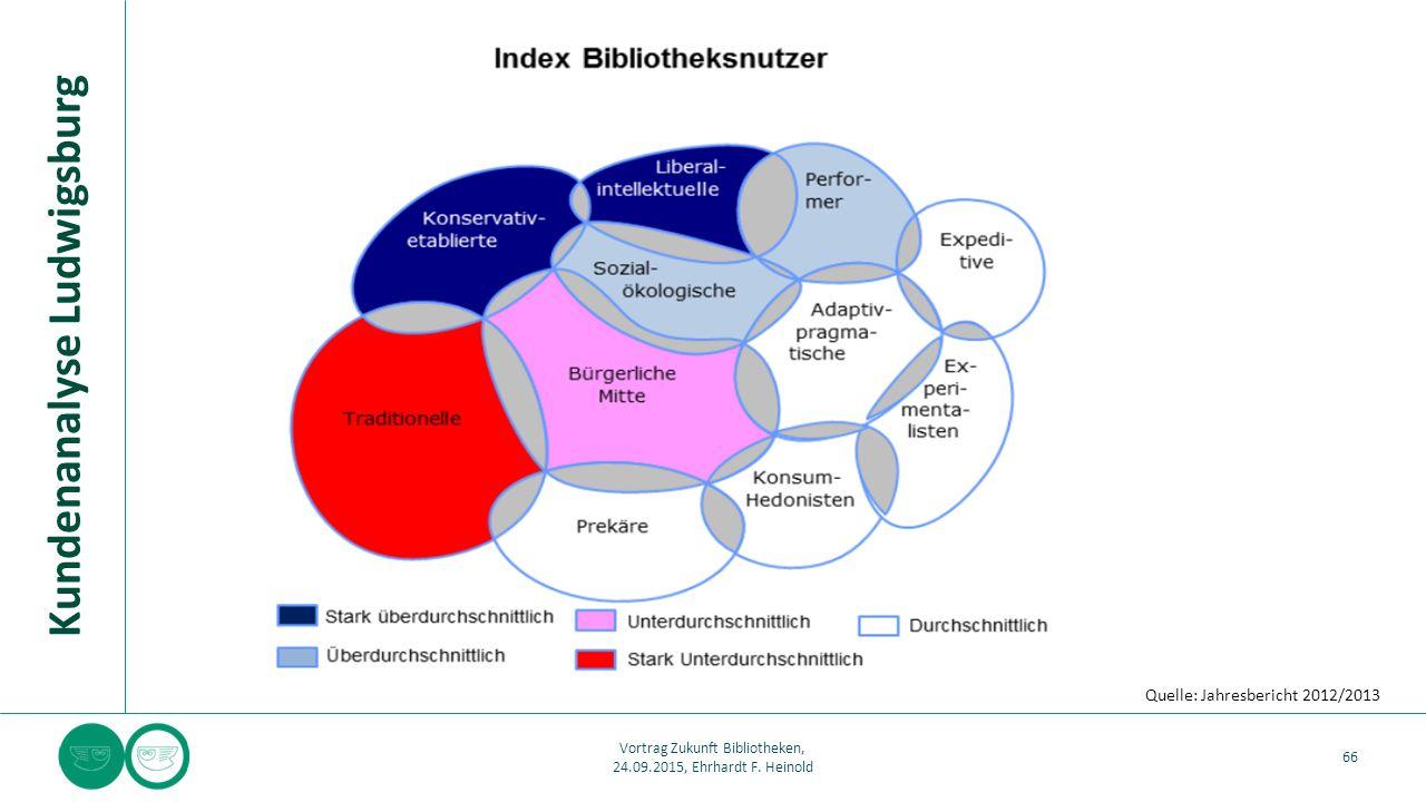 Kundenanalyse Ludwigsburg 66 Vortrag Zukunft Bibliotheken, 24.09.2015, Ehrhardt F. Heinold Quelle: Jahresbericht 2012/2013