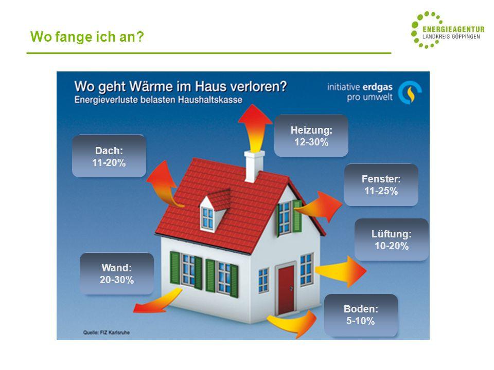 Dach: 11-20% Wand: 20-30% Heizung: 12-30% Fenster: 11-25% Lüftung: 10-20% Boden: 5-10% Wo fange ich an?