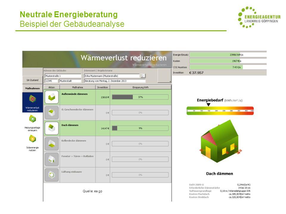 Quelle: ea gp Neutrale Energieberatung Beispiel der Gebäudeanalyse