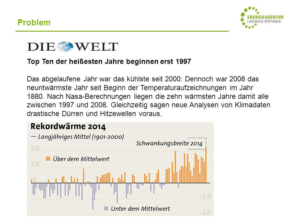 Top Ten der heißesten Jahre beginnen erst 1997 Das abgelaufene Jahr war das kühlste seit 2000: Dennoch war 2008 das neuntwärmste Jahr seit Beginn der Temperaturaufzeichnungen im Jahr 1880.