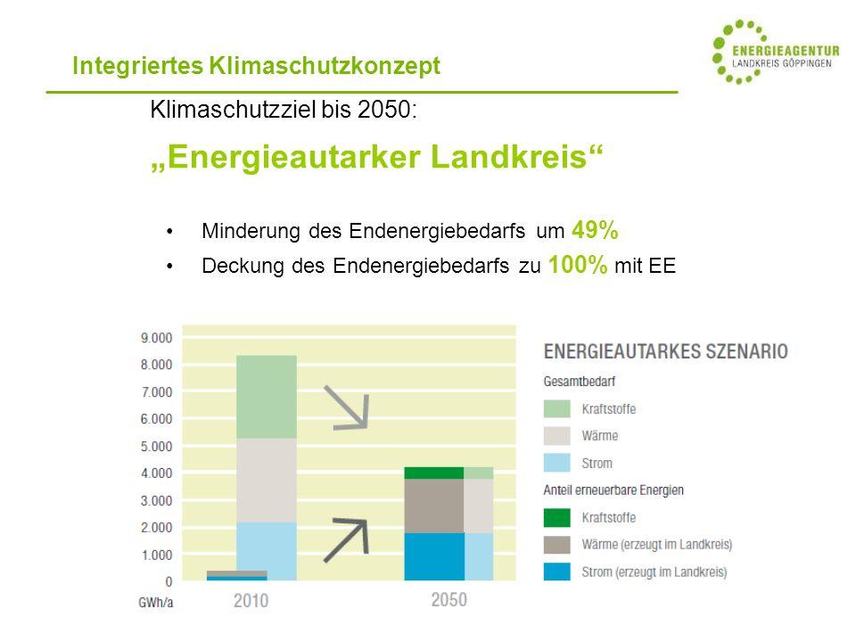 """Integriertes Klimaschutzkonzept Klimaschutzziel bis 2050: """"Energieautarker Landkreis Minderung des Endenergiebedarfs um 49% Deckung des Endenergiebedarfs zu 100% mit EE"""
