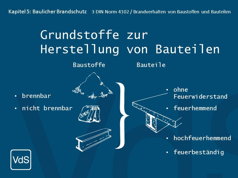 Kapitel 5: Baulicher Brandschutz1 Baukunde, 1.1. Baumaterialien Weitere Baumaterialien: 1.1.6 Glas 1.1.7 Gipskartonplatten 1.1.8 Mineralisch gebundene