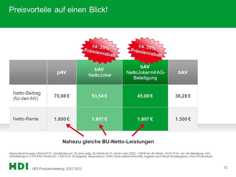 HDI Produktmarketing, EGO 2013 12 bAV NettoJoker bAV 53,54 €36,28 € 1.807 €1.300 € Preisvorteile auf einen Blick! Netto-Beitrag (für den AN) Netto-Ren