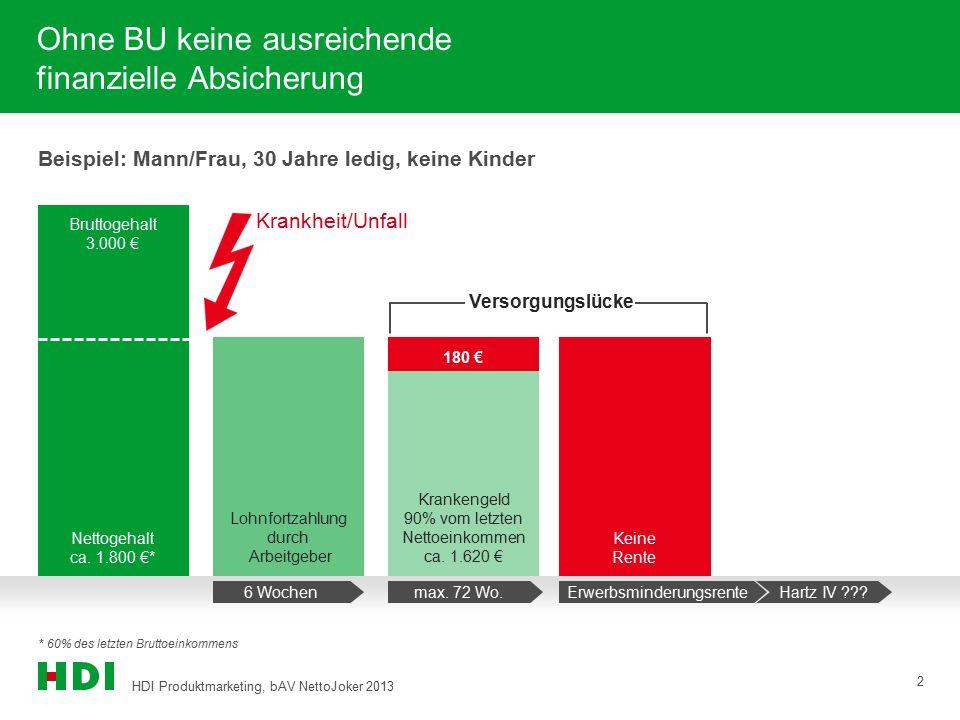 HDI Produktmarketing, bAV NettoJoker 2013 2 Ohne BU keine ausreichende finanzielle Absicherung Beispiel: Mann/Frau, 30 Jahre ledig, keine Kinder Brutt