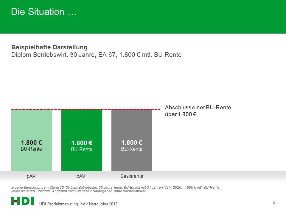 HDI Produktmarketing, bAV NettoJoker 2013 4 Die Situation im BU-Leistungsfall… Beispielhafte Darstellung im BU-Leistungsfall Diplom-Betriebswirt, 30 Jahre, EA 67, 1.800 € mtl.