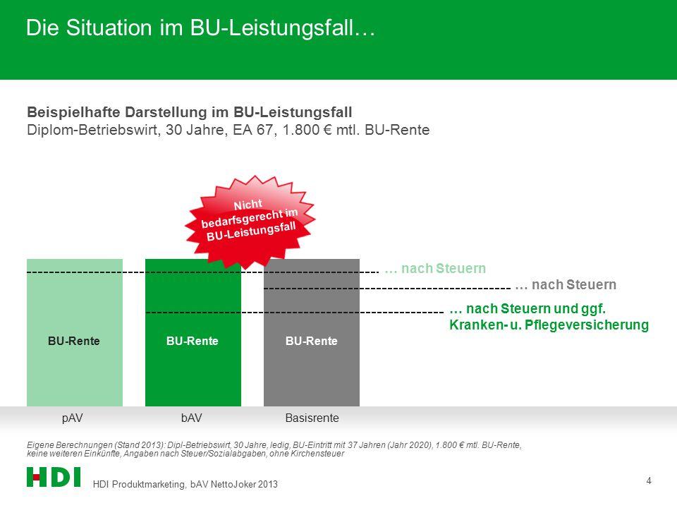 HDI Produktmarketing, EGO 2013 5 1.800 € BU-Leistung gesamt 1.300 € BU-Leistung Netto (gesamt) 1.800 € BU-Leistung gesamt 1.800 € BU-Leistung Netto (gesamt) Netto 70,98 € Der Vergleich… Eigene Berechnungen (Stand 2013): Dipl-Betriebswirt, 30 Jahre, ledig, BU-Eintritt mit 37 Jahren (Jahr 2020), 1.800 € mtl.