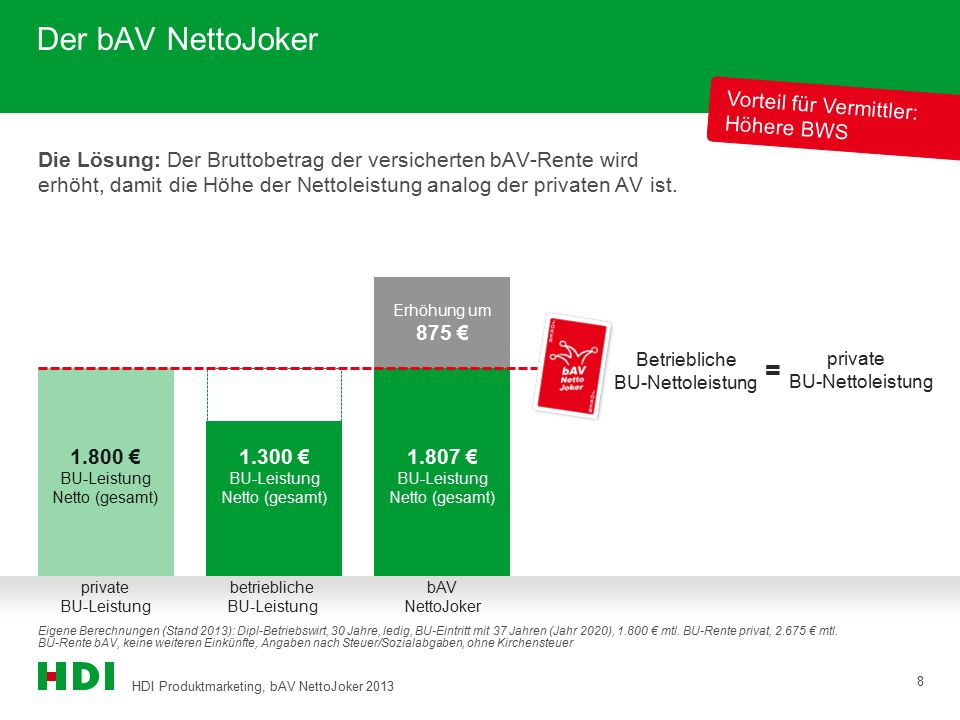 HDI Produktmarketing, bAV NettoJoker 2013 8 Erhöhung um 875 € 1.300 € BU-Leistung Netto (gesamt) 1.800 € BU-Leistung Netto (gesamt) Der bAV NettoJoker