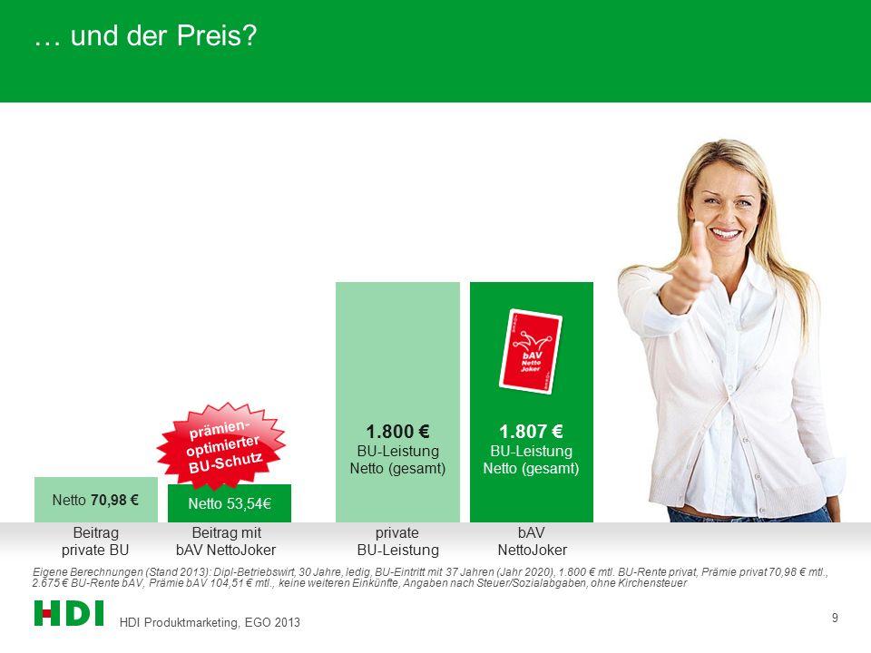 HDI Produktmarketing, EGO 2013 9 1.807 € BU-Leistung Netto (gesamt) 1.800 € BU-Leistung Netto (gesamt) … und der Preis? Netto 70,98 € Eigene Berechnun