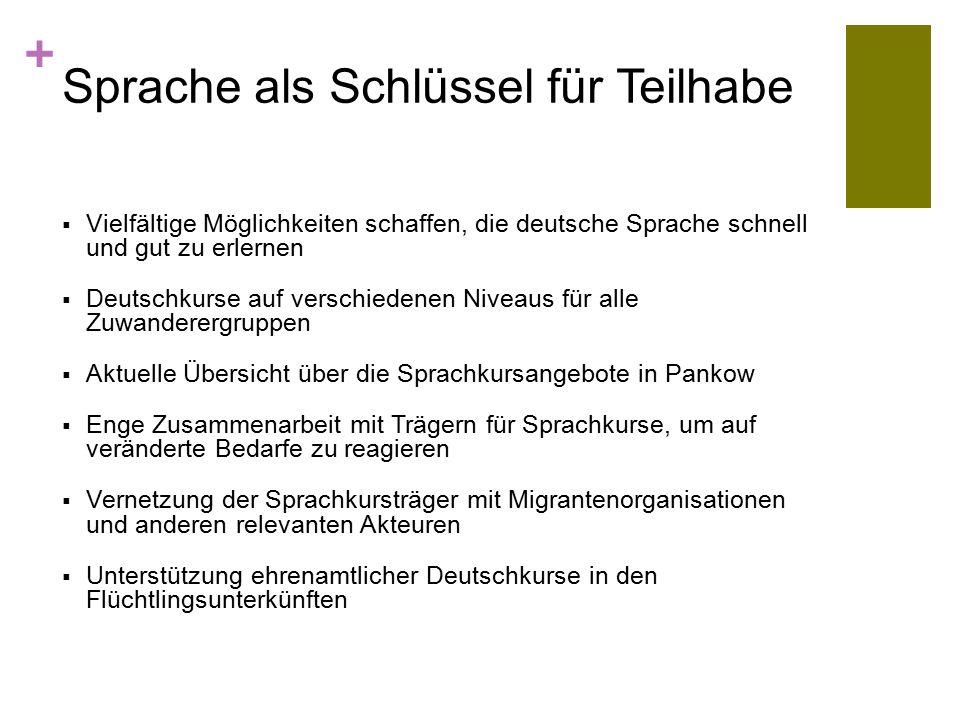 + Sprache als Schlüssel für Teilhabe  Vielfältige Möglichkeiten schaffen, die deutsche Sprache schnell und gut zu erlernen  Deutschkurse auf verschiedenen Niveaus für alle Zuwanderergruppen  Aktuelle Übersicht über die Sprachkursangebote in Pankow  Enge Zusammenarbeit mit Trägern für Sprachkurse, um auf veränderte Bedarfe zu reagieren  Vernetzung der Sprachkursträger mit Migrantenorganisationen und anderen relevanten Akteuren  Unterstützung ehrenamtlicher Deutschkurse in den Flüchtlingsunterkünften