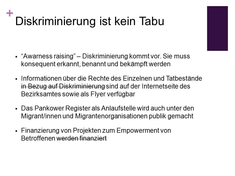 + Diskriminierung ist kein Tabu  Awarness raising – Diskriminierung kommt vor.