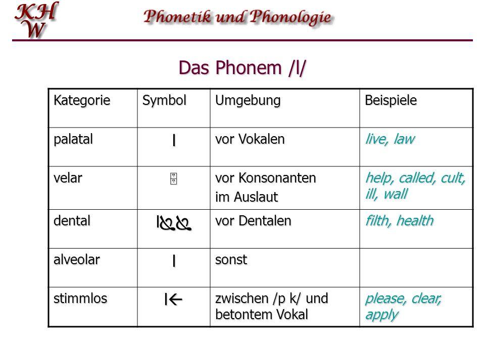 Allophon Die Elemente eines Phonems sind seine ALLOPHONE.