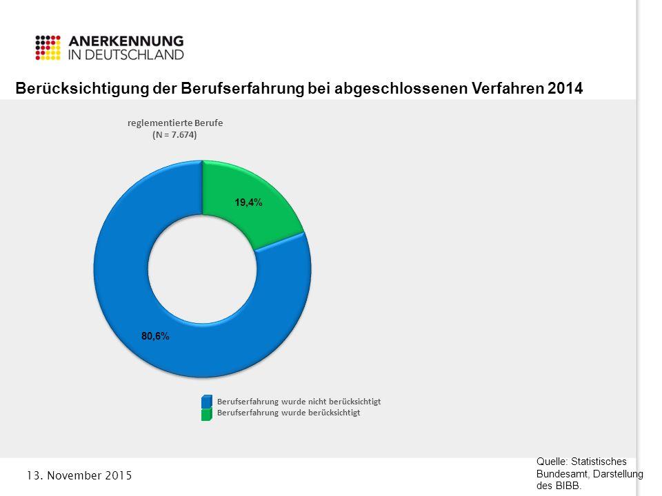 13. November 2015 Quelle: Statistisches Bundesamt, Darstellung des BIBB.
