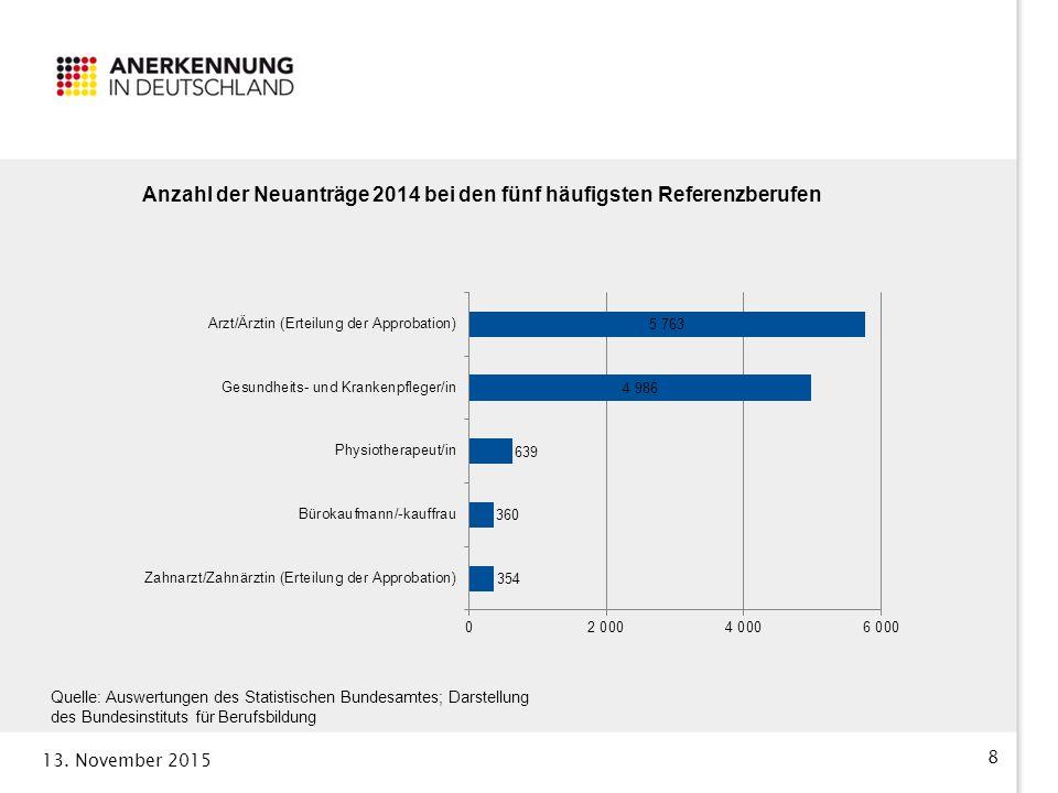 13. November 2015 8 Quelle: Auswertungen des Statistischen Bundesamtes; Darstellung des Bundesinstituts für Berufsbildung