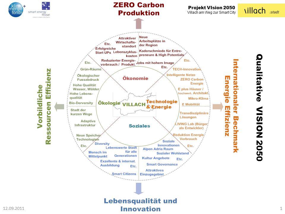 Projekt VIsion 2050 Villach am Weg zur Smart City Qualitative VISION 2050 12.09.20111