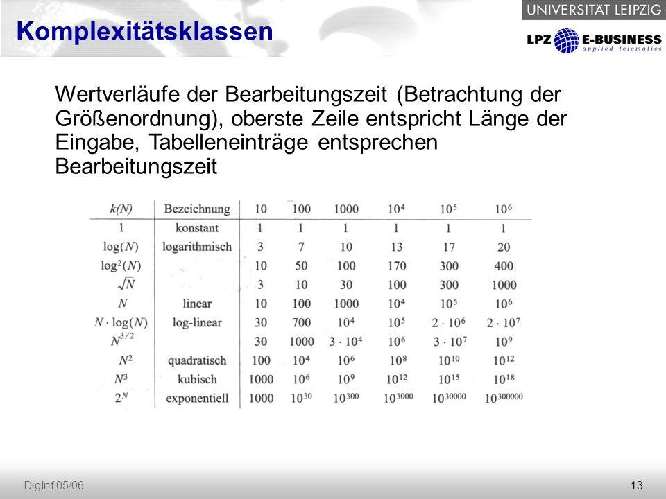 13 DigInf 05/06 Komplexitätsklassen Wertverläufe der Bearbeitungszeit (Betrachtung der Größenordnung), oberste Zeile entspricht Länge der Eingabe, Tabelleneinträge entsprechen Bearbeitungszeit