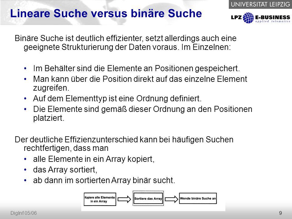 9 DigInf 05/06 Lineare Suche versus binäre Suche Binäre Suche ist deutlich effizienter, setzt allerdings auch eine geeignete Strukturierung der Daten voraus.