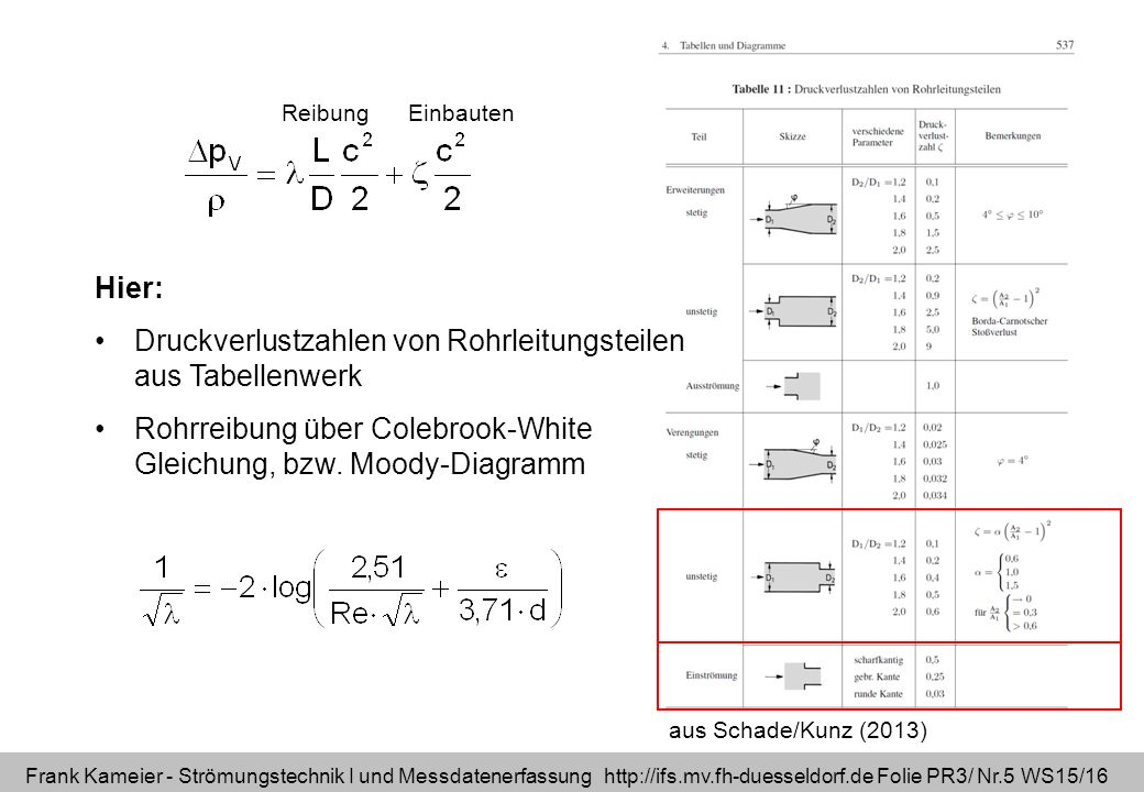 Frank Kameier - Strömungstechnik I und Messdatenerfassung http://ifs.mv.fh-duesseldorf.de Folie PR3/ Nr.6 WS15/16 Quelle: Schade/Kunz 2013 Moody-Diagramm zur Bestimmung des Rohrreibungskoeffizienten Schätzwert für Start der Iteration oder manuelle Berechnung