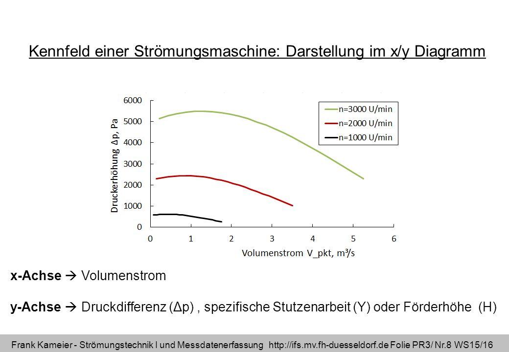 Frank Kameier - Strömungstechnik I und Messdatenerfassung http://ifs.mv.fh-duesseldorf.de Folie PR3/ Nr.8 WS15/16 x-Achse  Volumenstrom y-Achse  Druckdifferenz (Δp), spezifische Stutzenarbeit (Y) oder Förderhöhe (H) Kennfeld einer Strömungsmaschine: Darstellung im x/y Diagramm