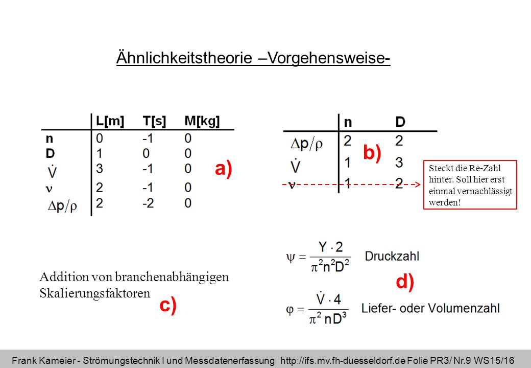 Frank Kameier - Strömungstechnik I und Messdatenerfassung http://ifs.mv.fh-duesseldorf.de Folie PR3/ Nr.9 WS15/16 Ähnlichkeitstheorie –Vorgehensweise- Addition von branchenabhängigen Skalierungsfaktoren a) b) c) d) Steckt die Re-Zahl hinter.