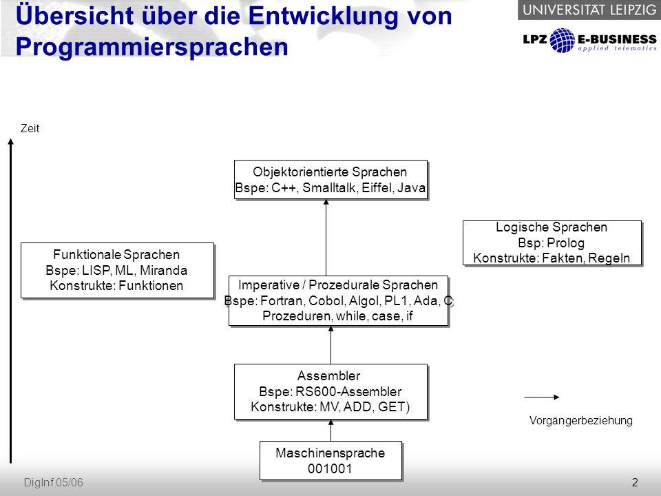 23 DigInf 05/06 Produktionen Beispiel einer Produktion: einfacher-deutscher-Satz = Subjekt Prädikat Objekt [adverbiale-Bestimmung] Subjekt = Nomen | Personalpronomen Personalpronomen = Ich | Du |...