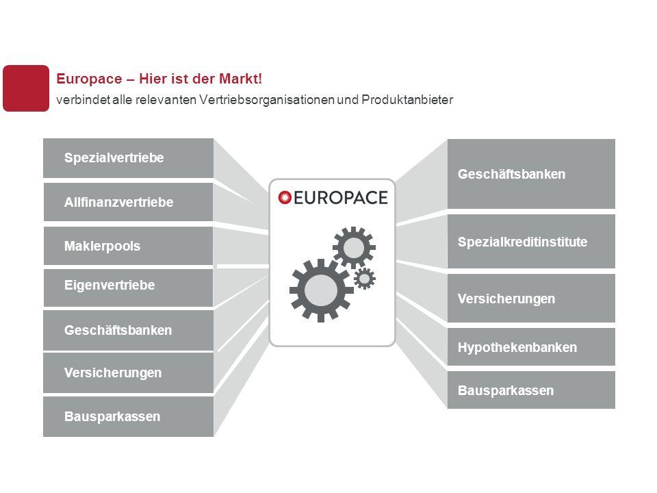 R55 G60 B63 R177 G31 B48 R235 G236 B236 R216 G217 B217 R0 G0 B0 Seit Jahren dynamisches Wachstum in nahezu stagnierenden Märkten Entwicklung Europace Transaktionsvolumen je Quartal in Milliarden Euro 2004 20052006200720082009201020112012 2013 Gesamtmarktentwicklung Immobilienfinanzierungen in Deutschland lt.