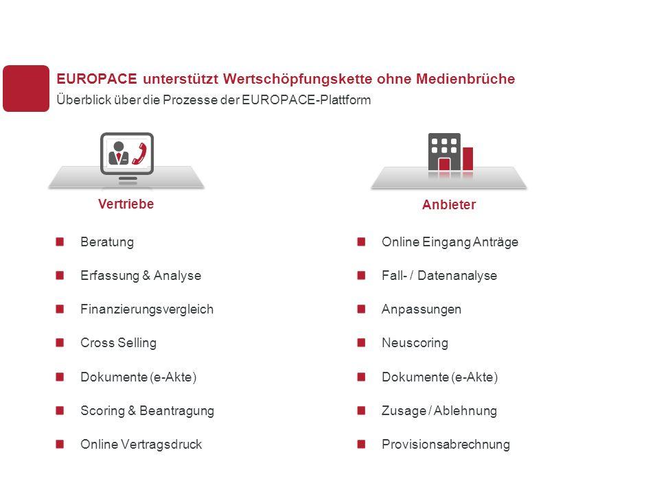 R55 G60 B63 R177 G31 B48 R235 G236 B236 R216 G217 B217 R0 G0 B0 Online Eingang Anträge Fall- / Datenanalyse Anpassungen Neuscoring Dokumente (e-Akte) Zusage / Ablehnung Provisionsabrechnung EUROPACE unterstützt Wertschöpfungskette ohne Medienbrüche Überblick über die Prozesse der EUROPACE-Plattform Beratung Erfassung & Analyse Finanzierungsvergleich Cross Selling Dokumente (e-Akte) Scoring & Beantragung Online Vertragsdruck VertriebeAnbieter