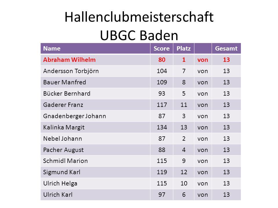 Hallenclubmeisterschaft UBGC Baden NameScorePlatzGesamt Abraham Wilhelm801von13 Andersson Torbjörn1047von13 Bauer Manfred1098von13 Bücker Bernhard935v