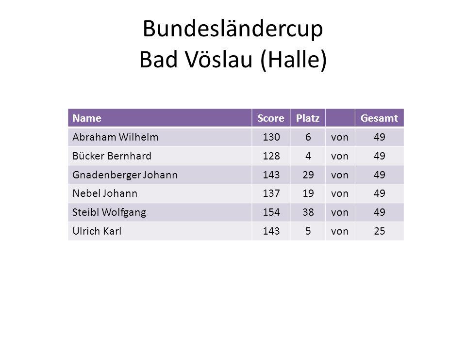 Bundesländercup Bad Vöslau (Halle) NameScorePlatzGesamt Abraham Wilhelm1306von49 Bücker Bernhard1284von49 Gnadenberger Johann14329von49 Nebel Johann13