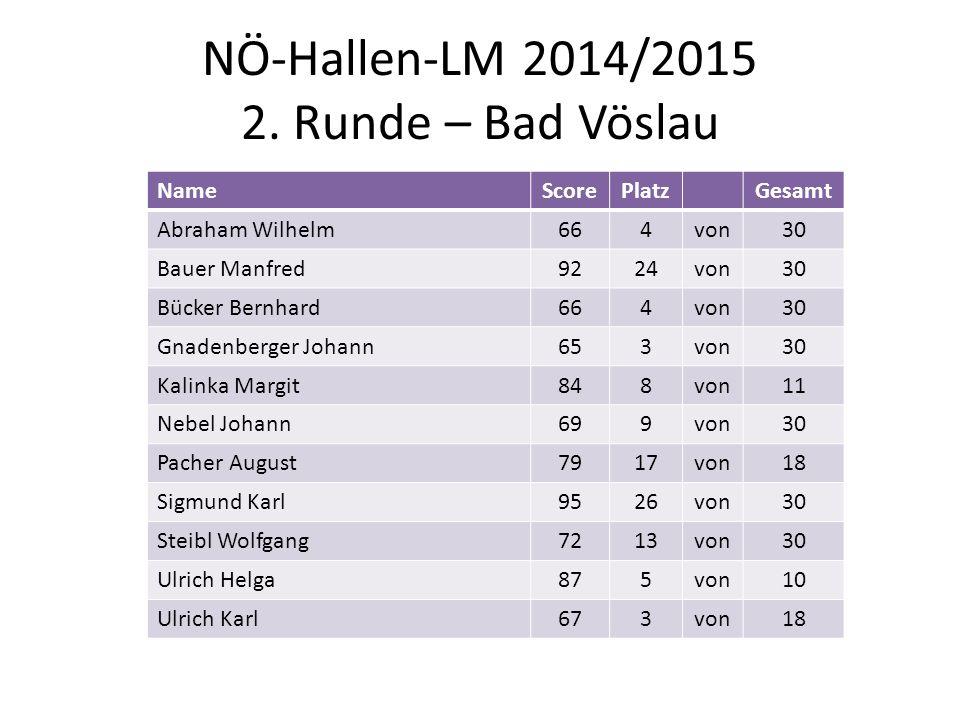 NÖ-Hallen-LM 2014/2015 2. Runde – Bad Vöslau NameScorePlatzGesamt Abraham Wilhelm664von30 Bauer Manfred9224von30 Bücker Bernhard664von30 Gnadenberger