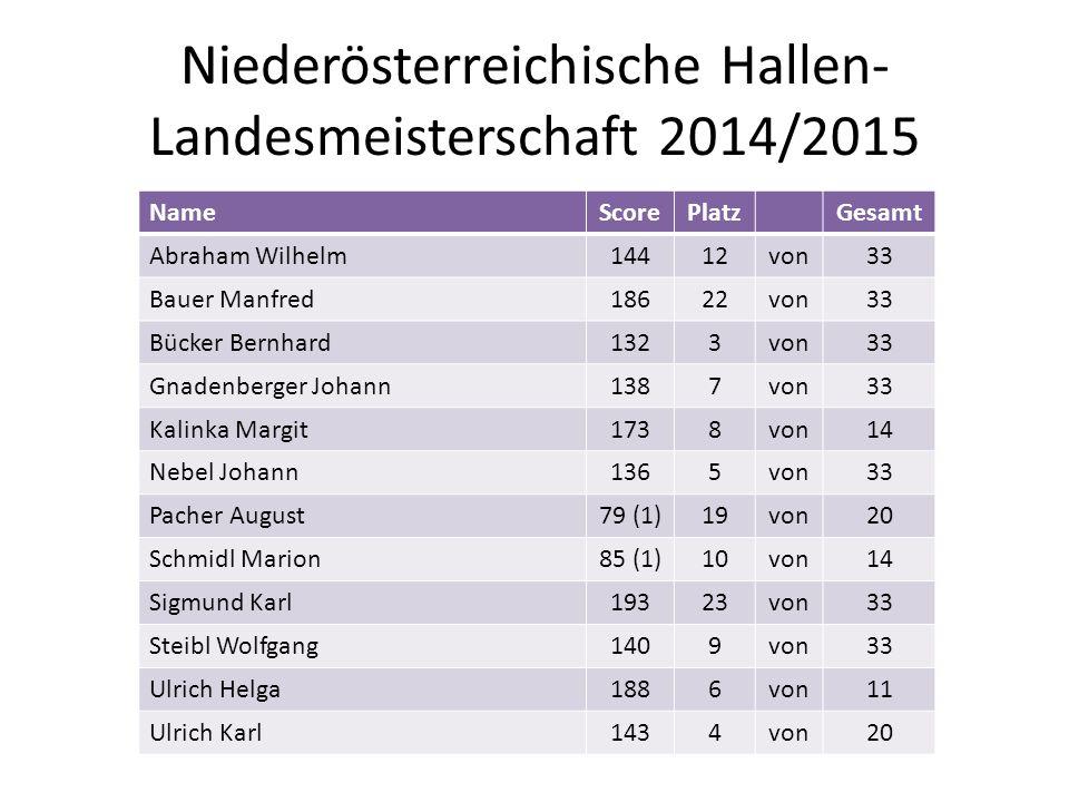 Niederösterreichische Hallen- Landesmeisterschaft 2014/2015 NameScorePlatzGesamt Abraham Wilhelm14412von33 Bauer Manfred18622von33 Bücker Bernhard1323
