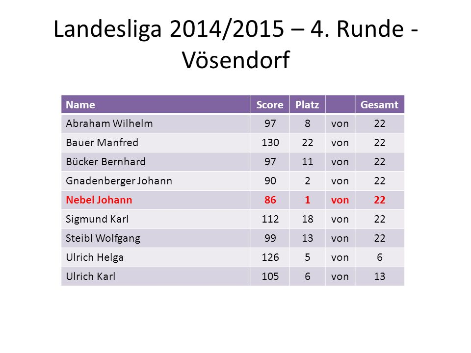 Landesliga 2014/2015 – 4. Runde - Vösendorf NameScorePlatzGesamt Abraham Wilhelm978von22 Bauer Manfred13022von22 Bücker Bernhard9711von22 Gnadenberger