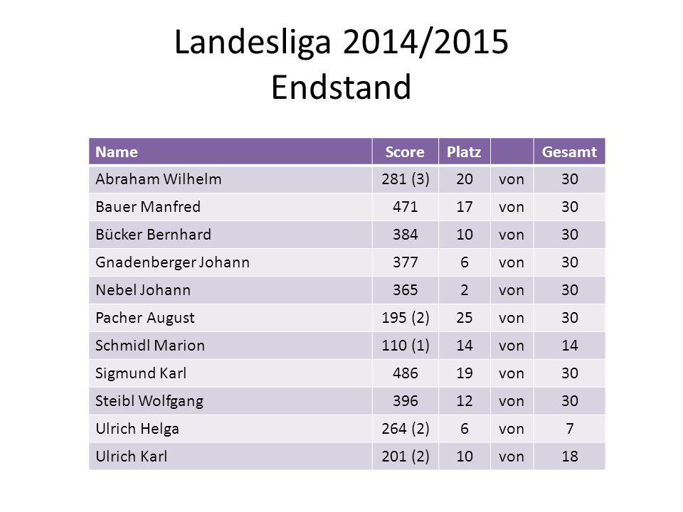 Landesliga 2014/2015 Endstand NameScorePlatzGesamt Abraham Wilhelm281 (3)20von30 Bauer Manfred47117von30 Bücker Bernhard38410von30 Gnadenberger Johann