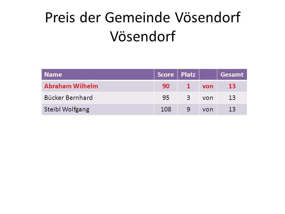 Preis der Gemeinde Vösendorf Vösendorf NameScorePlatzGesamt Abraham Wilhelm901von13 Bücker Bernhard953von13 Steibl Wolfgang1089von13