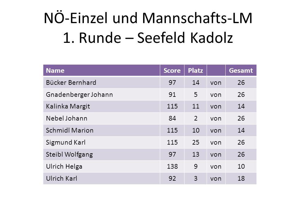 NÖ-Einzel und Mannschafts-LM 1. Runde – Seefeld Kadolz NameScorePlatzGesamt Bücker Bernhard9714von26 Gnadenberger Johann915von26 Kalinka Margit11511vo