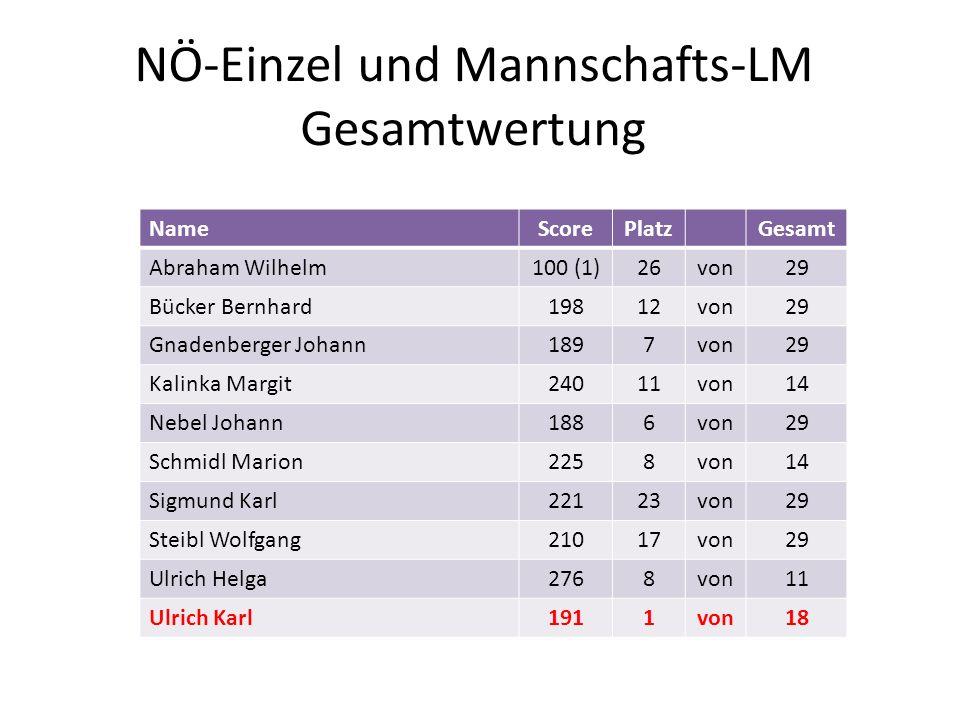 NÖ-Einzel und Mannschafts-LM Gesamtwertung NameScorePlatzGesamt Abraham Wilhelm100 (1)26von29 Bücker Bernhard19812von29 Gnadenberger Johann1897von29 K