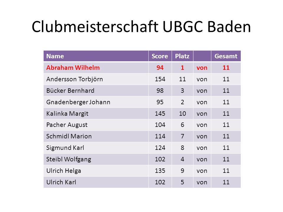 Clubmeisterschaft UBGC Baden NameScorePlatzGesamt Abraham Wilhelm941von11 Andersson Torbjörn15411von11 Bücker Bernhard983von11 Gnadenberger Johann952v