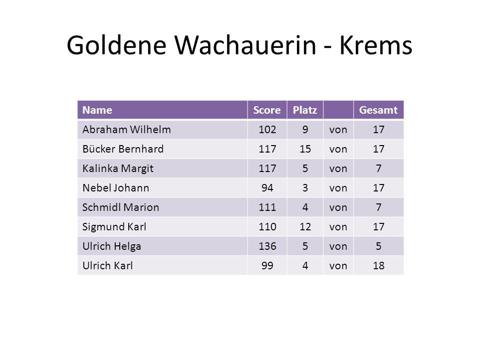 Goldene Wachauerin - Krems NameScorePlatzGesamt Abraham Wilhelm1029von17 Bücker Bernhard11715von17 Kalinka Margit1175von7 Nebel Johann943von17 Schmidl