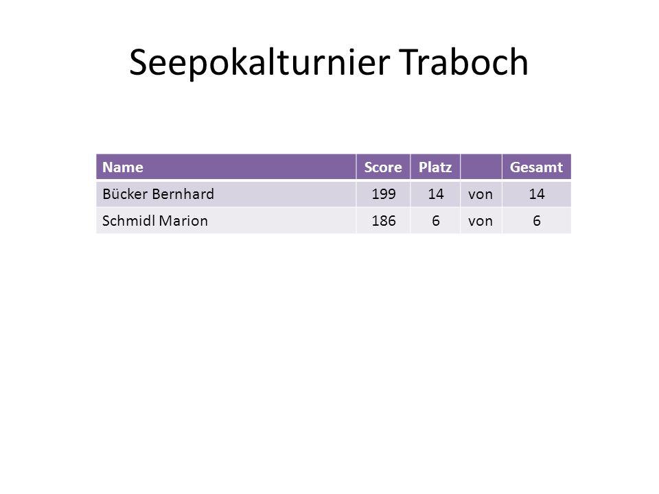 Seepokalturnier Traboch NameScorePlatzGesamt Bücker Bernhard19914von14 Schmidl Marion1866von6