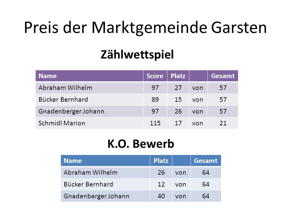 Preis der Marktgemeinde Garsten NameScorePlatzGesamt Abraham Wilhelm9727von57 Bücker Bernhard8915von57 Gnadenberger Johann9726von57 Schmidl Marion1151