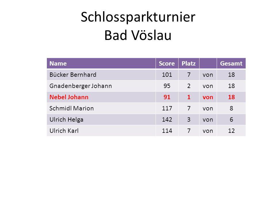 Schlossparkturnier Bad Vöslau NameScorePlatzGesamt Bücker Bernhard1017von18 Gnadenberger Johann952von18 Nebel Johann911von18 Schmidl Marion1177von8 Ul