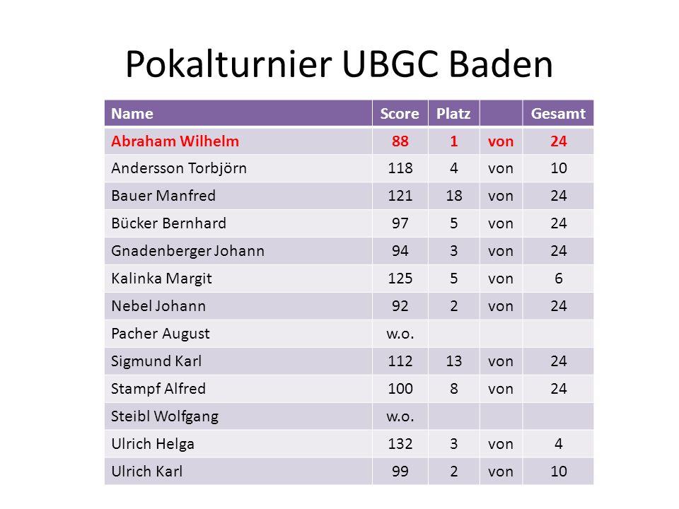 Pokalturnier UBGC Baden NameScorePlatzGesamt Abraham Wilhelm881von24 Andersson Torbjörn1184von10 Bauer Manfred12118von24 Bücker Bernhard975von24 Gnade