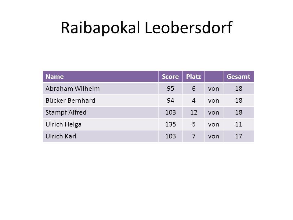 Raibapokal Leobersdorf NameScorePlatzGesamt Abraham Wilhelm956von18 Bücker Bernhard944von18 Stampf Alfred10312von18 Ulrich Helga1355von11 Ulrich Karl1