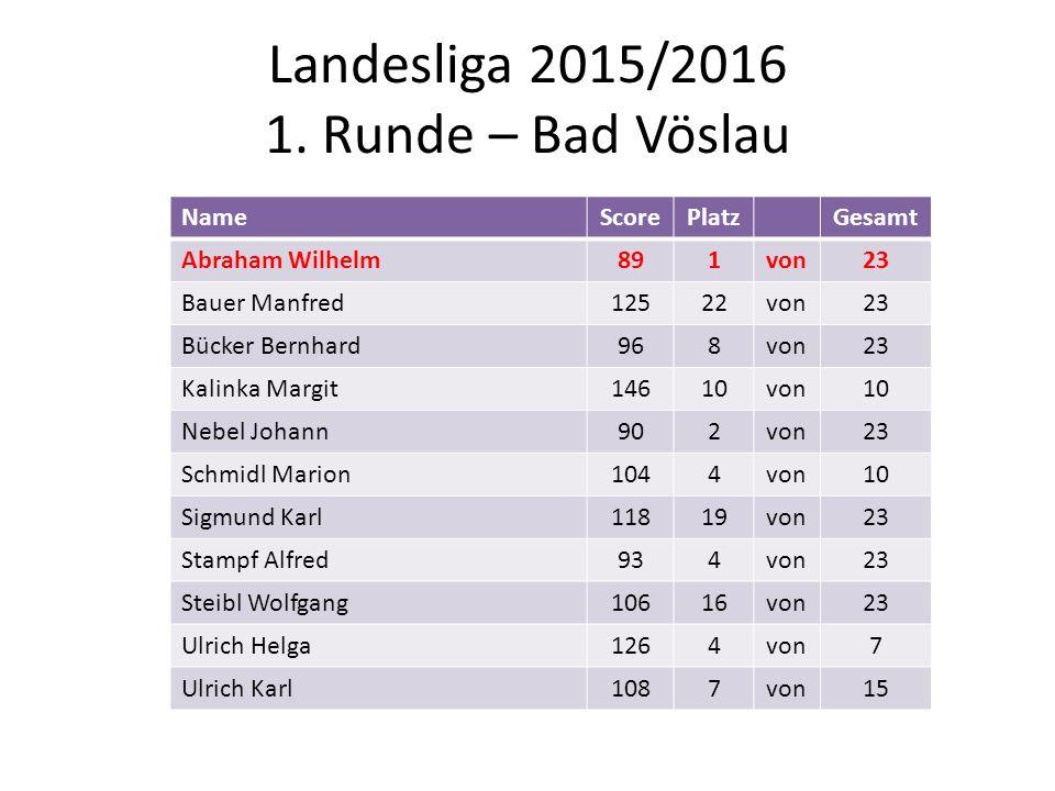 Landesliga 2015/2016 1. Runde – Bad Vöslau NameScorePlatzGesamt Abraham Wilhelm891von23 Bauer Manfred12522von23 Bücker Bernhard968von23 Kalinka Margit