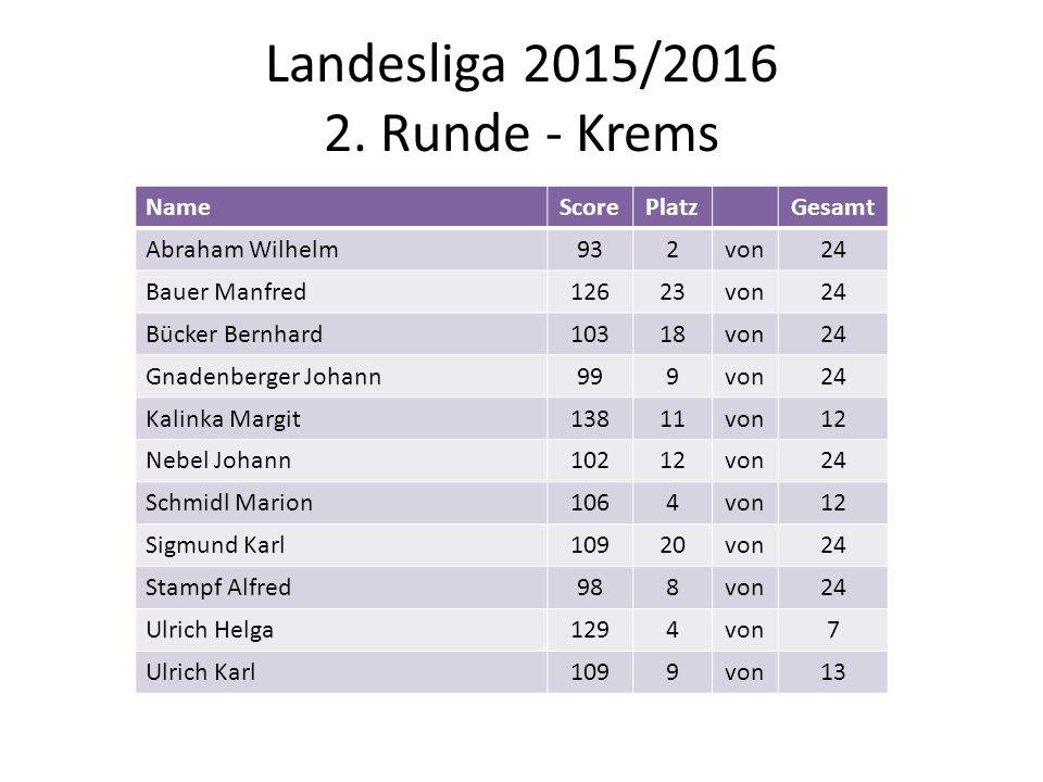Landesliga 2015/2016 2. Runde - Krems NameScorePlatzGesamt Abraham Wilhelm932von24 Bauer Manfred12623von24 Bücker Bernhard10318von24 Gnadenberger Joha
