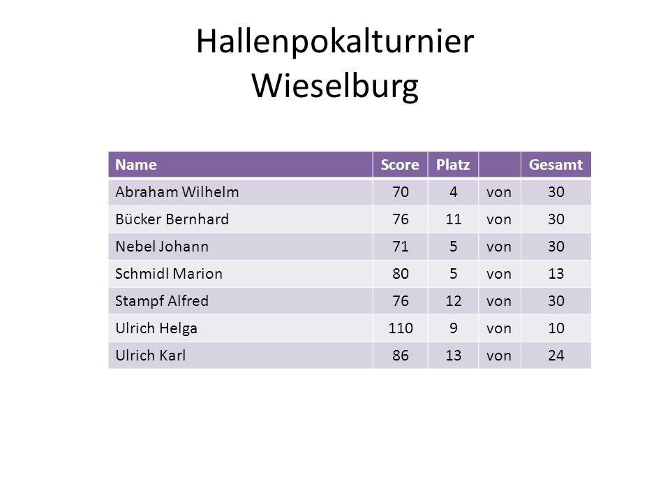 Hallenpokalturnier Wieselburg NameScorePlatzGesamt Abraham Wilhelm704von30 Bücker Bernhard7611von30 Nebel Johann715von30 Schmidl Marion805von13 Stampf