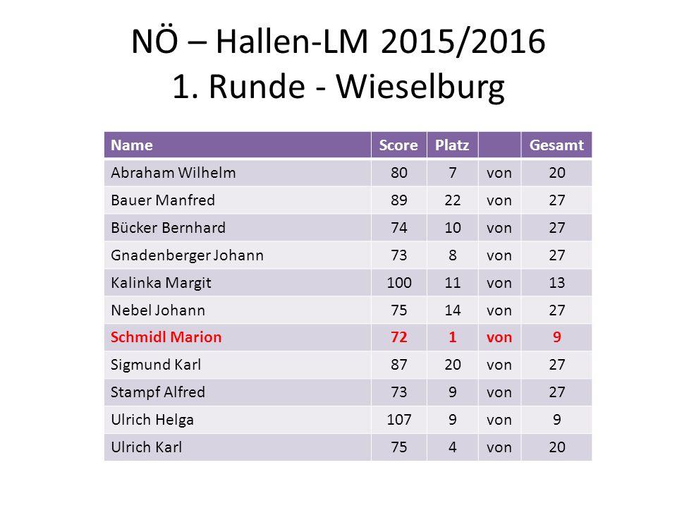 NÖ – Hallen-LM 2015/2016 1. Runde - Wieselburg NameScorePlatzGesamt Abraham Wilhelm807von20 Bauer Manfred8922von27 Bücker Bernhard7410von27 Gnadenberg