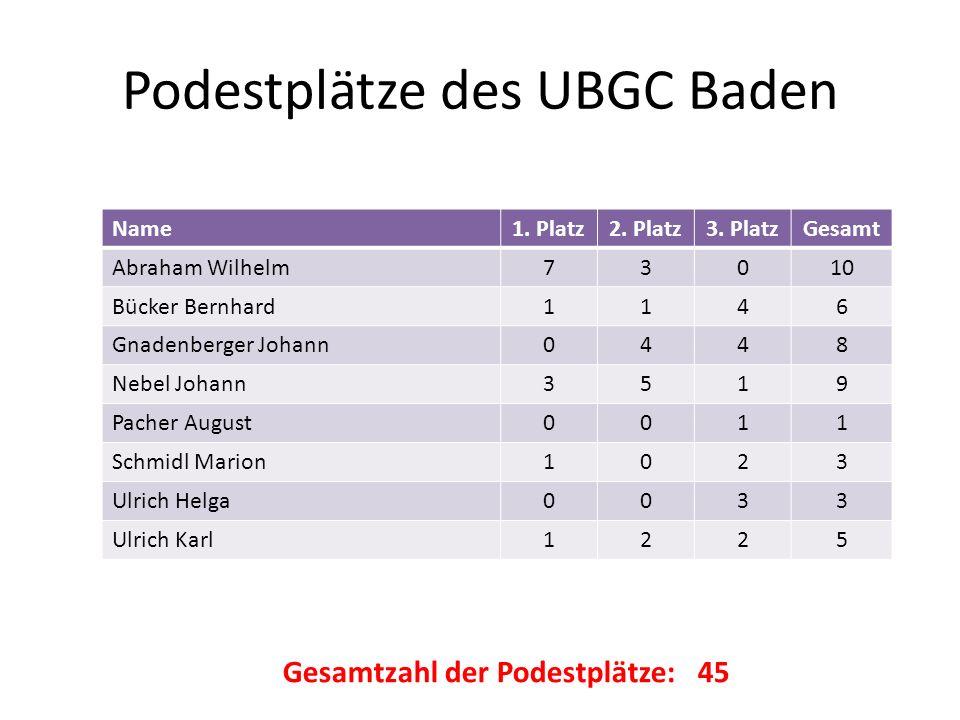 Podestplätze des UBGC Baden Name1. Platz2. Platz3. PlatzGesamt Abraham Wilhelm73010 Bücker Bernhard1146 Gnadenberger Johann0448 Nebel Johann3519 Pache